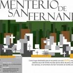 Visita Cementerio de San fernando Sevilla